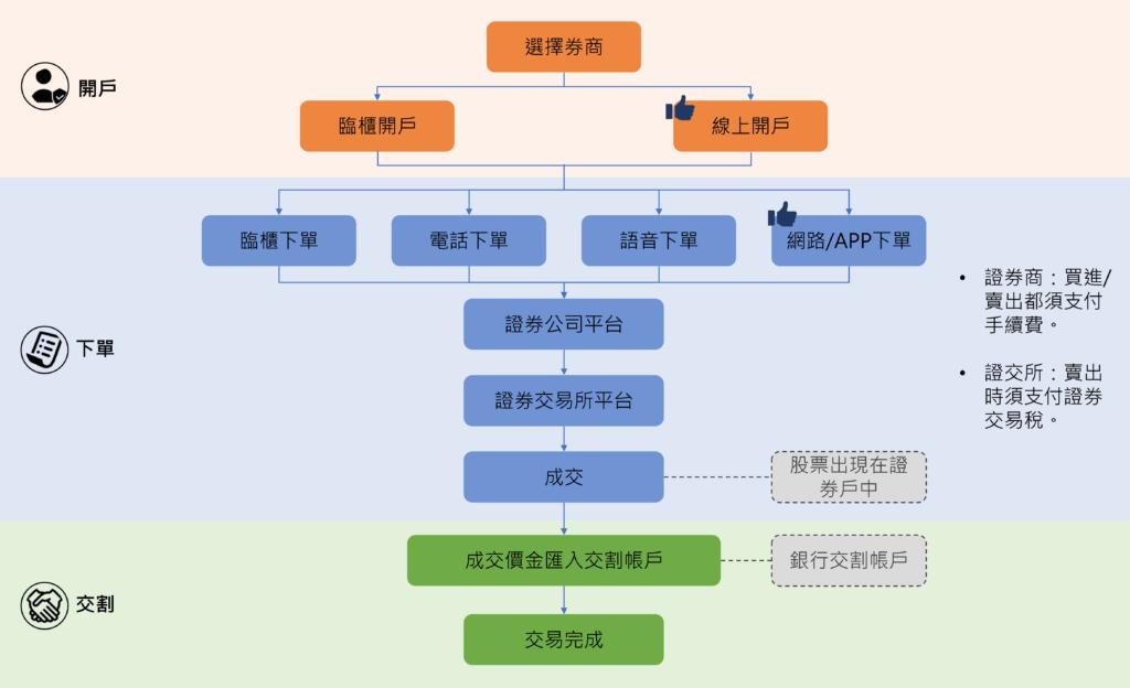 stock-transaction-flowchart